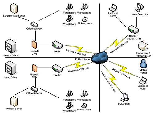 Network Documentation A